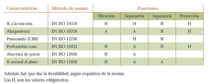 tabla características geotesan segun normativa CE