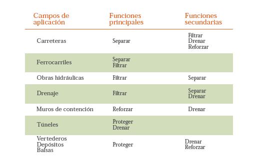 tabla-campos-aplicacion-geotextiles