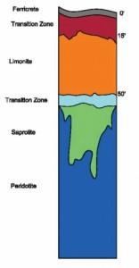 Rocas ultrabásicas