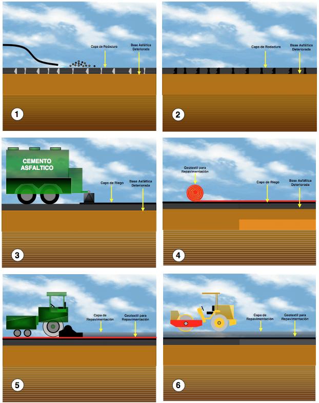 aplicacion geotextil para pavimentos