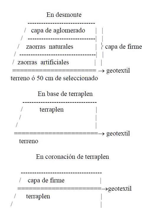 Desmonte Geotextil
