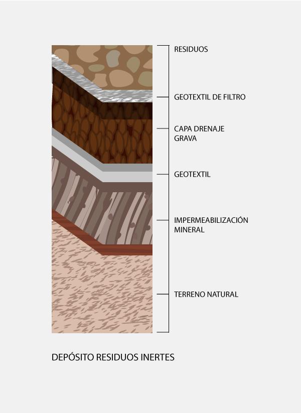 vertederos para aislar geotextiles