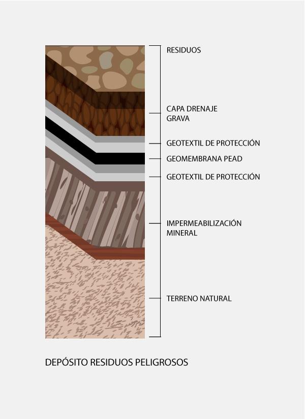 como aislar vertederos con un geotextil