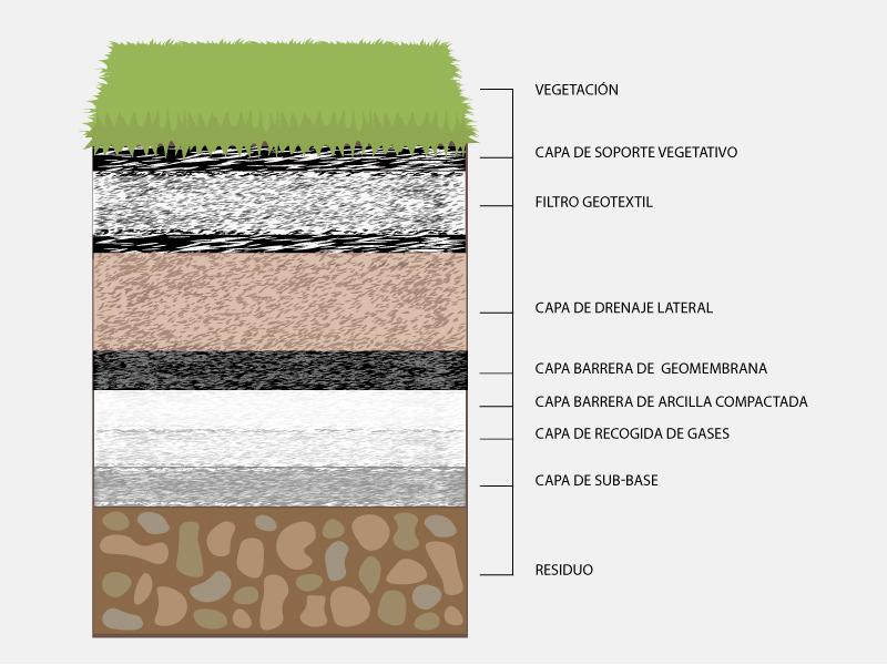 geotextil en vertederos